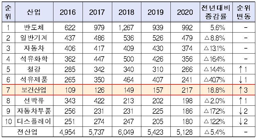 2020 년 건강 산업 수출, 전년 대비 38 % 증가한 217 억 달러